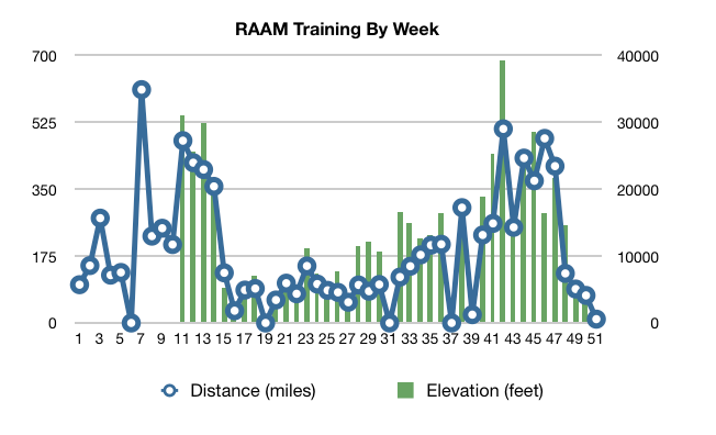 RAAM Training By Week