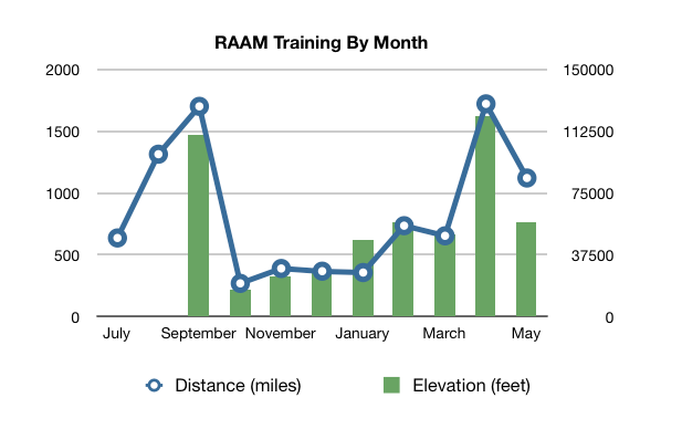 RAAM Training By Month